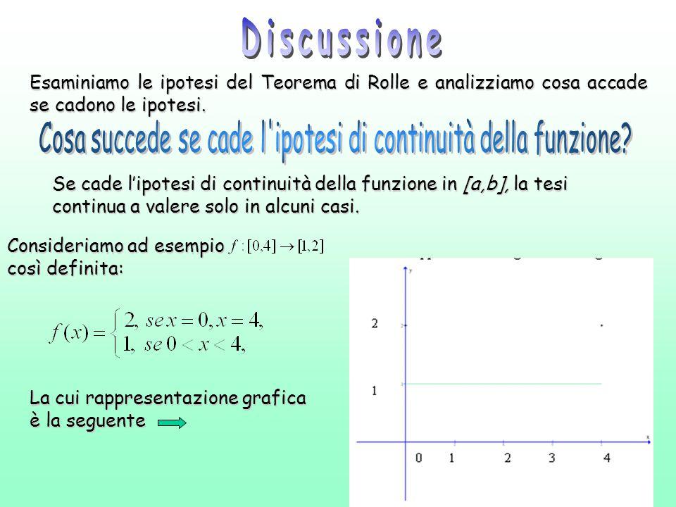 Esaminiamo le ipotesi del Teorema di Rolle e analizziamo cosa accade se cadono le ipotesi. Consideriamo ad esempio così definita: La cui rappresentazi