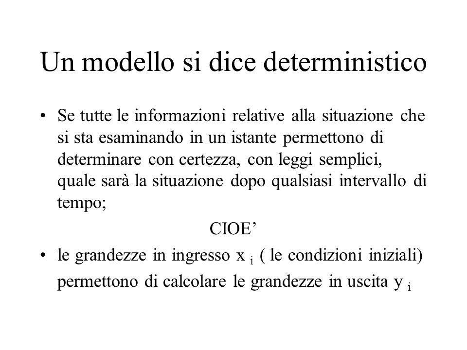 La funzione associata ad un modello deterministico è x0x0 y0y0 f