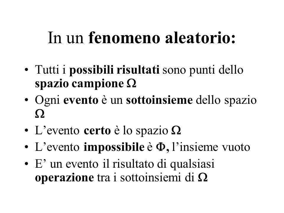 In un fenomeno aleatorio: Tutti i possibili risultati sono punti dello spazio campione  Ogni evento è un sottoinsieme dello spazio  L'evento certo è
