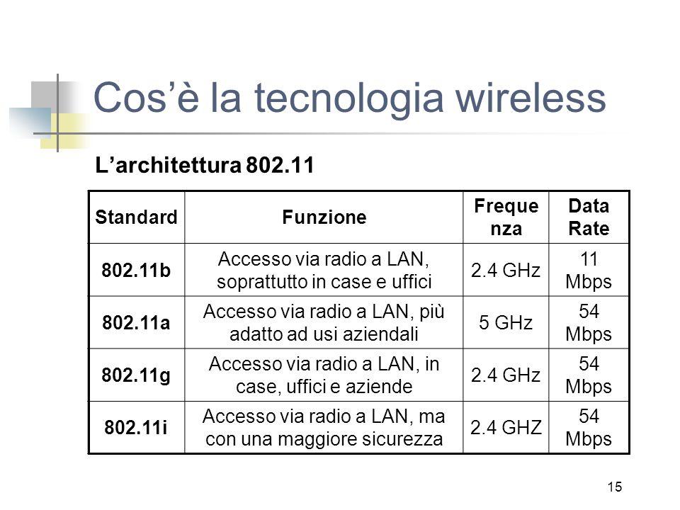 15 Cos'è la tecnologia wireless L'architettura 802.11 StandardFunzione Freque nza Data Rate 802.11b Accesso via radio a LAN, soprattutto in case e uffici 2.4 GHz 11 Mbps 802.11a Accesso via radio a LAN, più adatto ad usi aziendali 5 GHz 54 Mbps 802.11g Accesso via radio a LAN, in case, uffici e aziende 2.4 GHz 54 Mbps 802.11i Accesso via radio a LAN, ma con una maggiore sicurezza 2.4 GHZ 54 Mbps