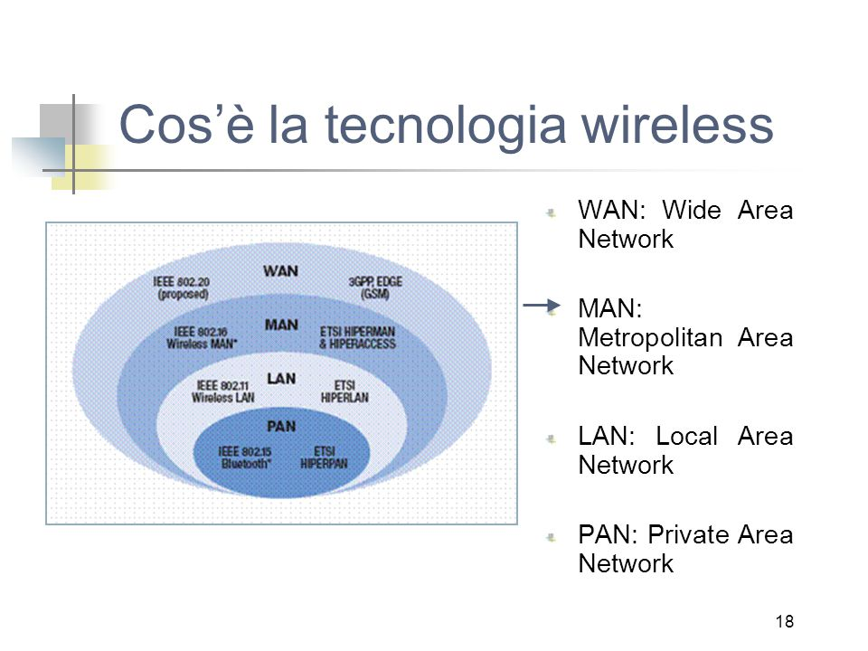 18 Cos'è la tecnologia wireless WAN: Wide Area Network MAN: Metropolitan Area Network LAN: Local Area Network PAN: Private Area Network