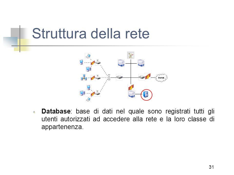31 Struttura della rete Database: base di dati nel quale sono registrati tutti gli utenti autorizzati ad accedere alla rete e la loro classe di appartenenza.