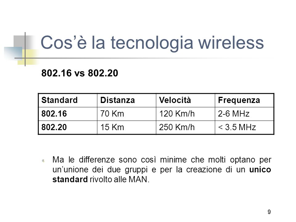 9 Cos'è la tecnologia wireless 802.16 vs 802.20 StandardDistanzaVelocitàFrequenza 802.1670 Km120 Km/h2-6 MHz 802.2015 Km250 Km/h< 3.5 MHz Ma le differenze sono così minime che molti optano per un'unione dei due gruppi e per la creazione di un unico standard rivolto alle MAN.