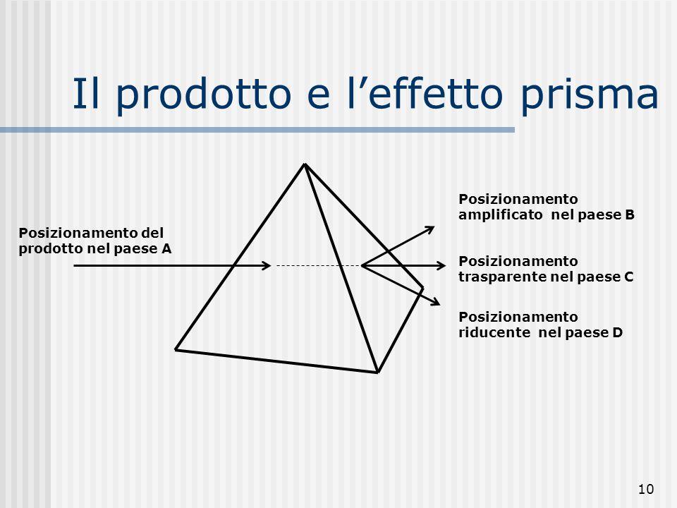 10 Il prodotto e l'effetto prisma Posizionamento del prodotto nel paese A Posizionamento amplificato nel paese B Posizionamento trasparente nel paese