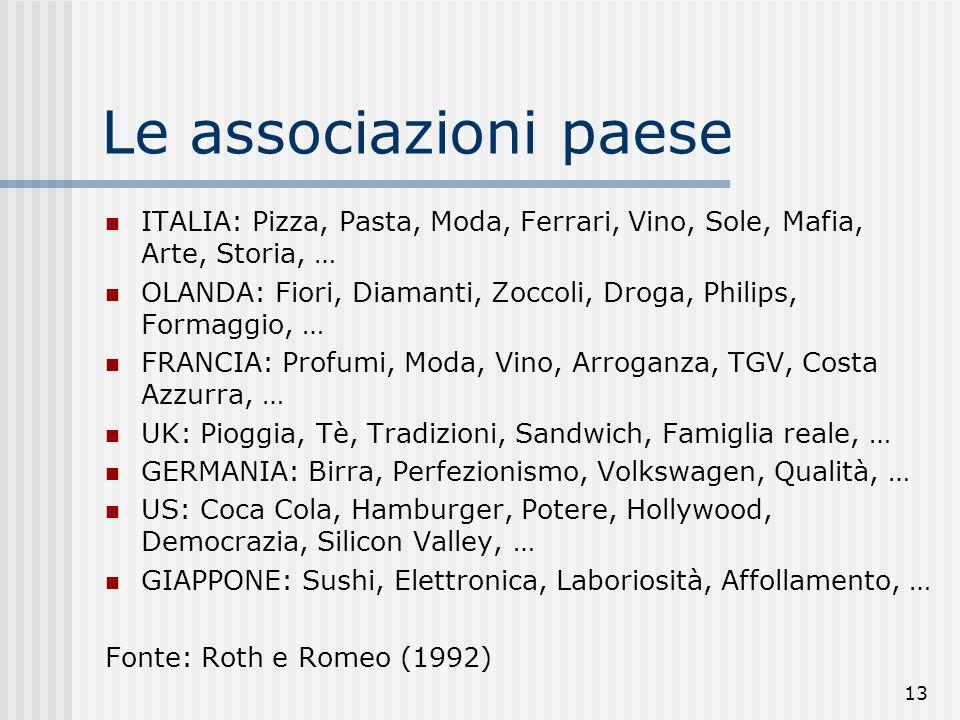 13 Le associazioni paese ITALIA: Pizza, Pasta, Moda, Ferrari, Vino, Sole, Mafia, Arte, Storia, … OLANDA: Fiori, Diamanti, Zoccoli, Droga, Philips, For