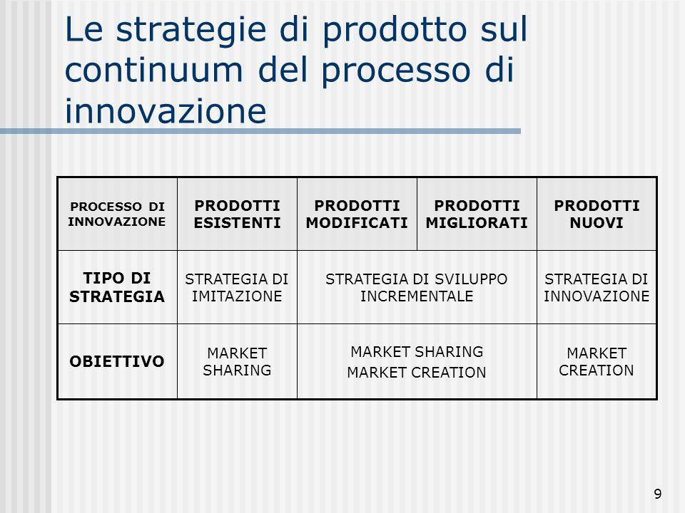 9 Le strategie di prodotto sul continuum del processo di innovazione MARKET CREATION MARKET SHARING MARKET CREATION MARKET SHARING OBIETTIVO STRATEGIA
