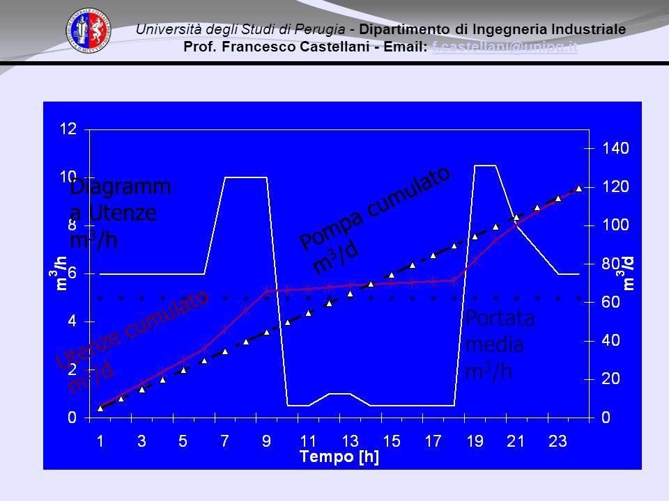 Diagramm a Utenze m 3 /h Portata media m 3 /h Pompa cumulato m 3 /d Utenze cumulato m 3 /d Università degli Studi di Perugia - Dipartimento di Ingegneria Industriale Prof.