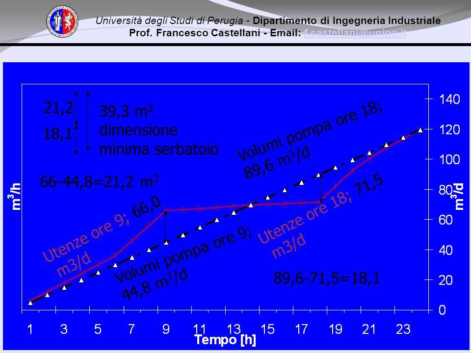 Volumi pompa ore 18; 89,6 m 3 /d Volumi pompa ore 9; 44,8 m 3 /d Utenze ore 9; 66,0 m3/d Utenze ore 18; 71,5 m3/d 66-44,8=21,2 m 3 89,6-71,5=18,1 21,2 18,1 39,3 m 3 dimensione minima serbatoio Università degli Studi di Perugia - Dipartimento di Ingegneria Industriale Prof.