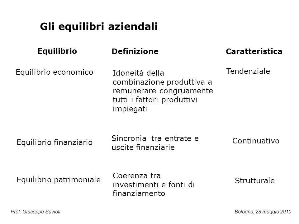 Gli equilibri aziendali Equilibrio economico Idoneità della combinazione produttiva a remunerare congruamente tutti i fattori produttivi impiegati Equ