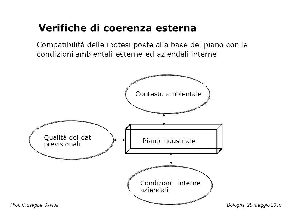 Piano industriale Condizioni interne aziendali Contesto ambientale Qualità dei dati previsionali Verifiche di coerenza esterna Compatibilità delle ipo
