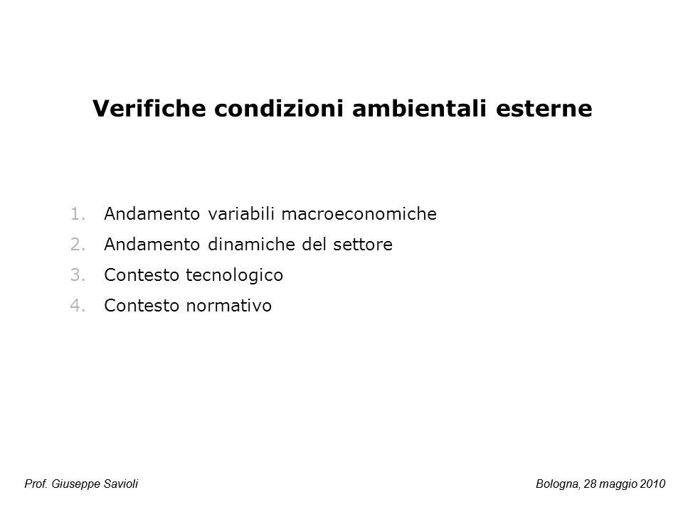 Verifiche condizioni ambientali esterne 1.Andamento variabili macroeconomiche 2.Andamento dinamiche del settore 3.Contesto tecnologico 4.Contesto norm
