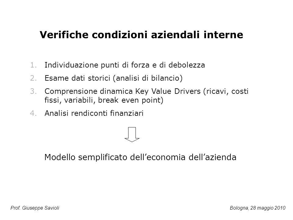 Verifiche condizioni aziendali interne 1.Individuazione punti di forza e di debolezza 2.Esame dati storici (analisi di bilancio) 3.Comprensione dinami