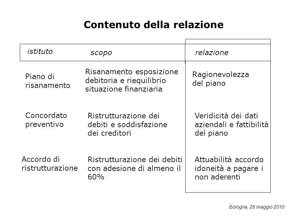 istituto Concordato preventivo Accordo di ristrutturazione Risanamento esposizione debitoria e riequilibrio situazione finanziaria Ristrutturazione de