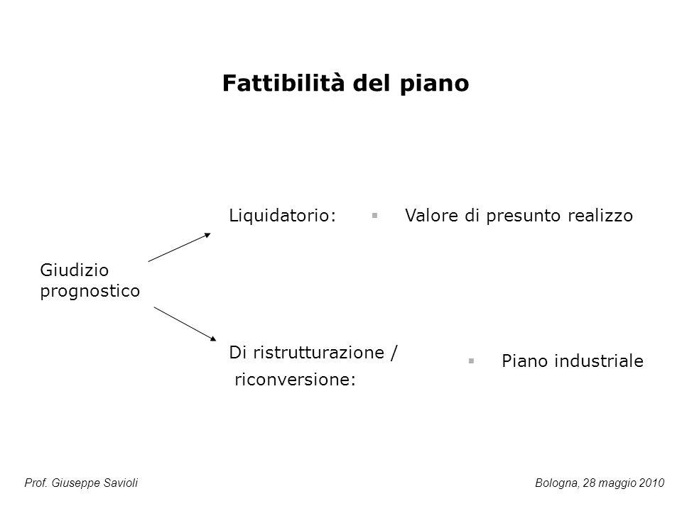 Prof. Giuseppe Savioli Liquidatorio:  Valore di presunto realizzo Di ristrutturazione / riconversione:  Piano industriale Fattibilità del piano Giud