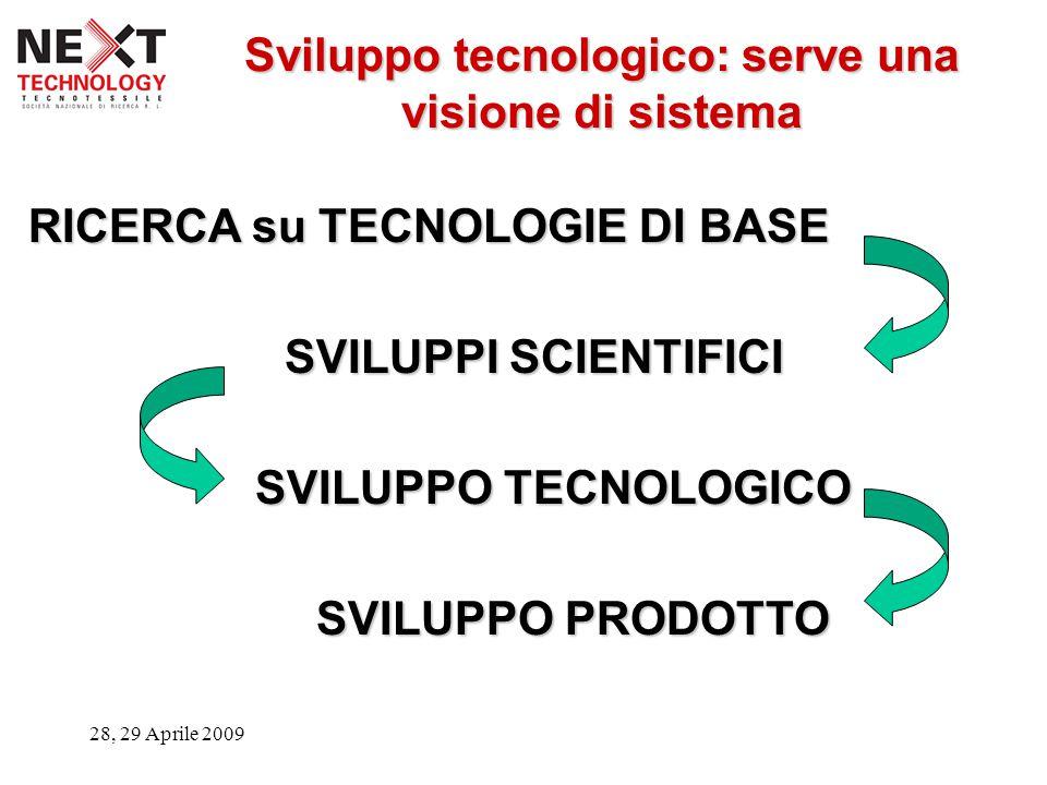 28, 29 Aprile 2009 RICERCA su TECNOLOGIE DI BASE SVILUPPI SCIENTIFICI SVILUPPO TECNOLOGICO SVILUPPO PRODOTTO Sviluppo tecnologico: serve una visione di sistema