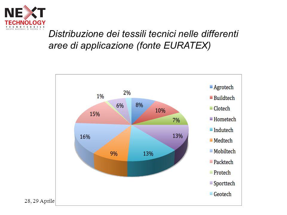 28, 29 Aprile 2009 Distribuzione dei tessili tecnici nelle differenti aree di applicazione (fonte EURATEX)
