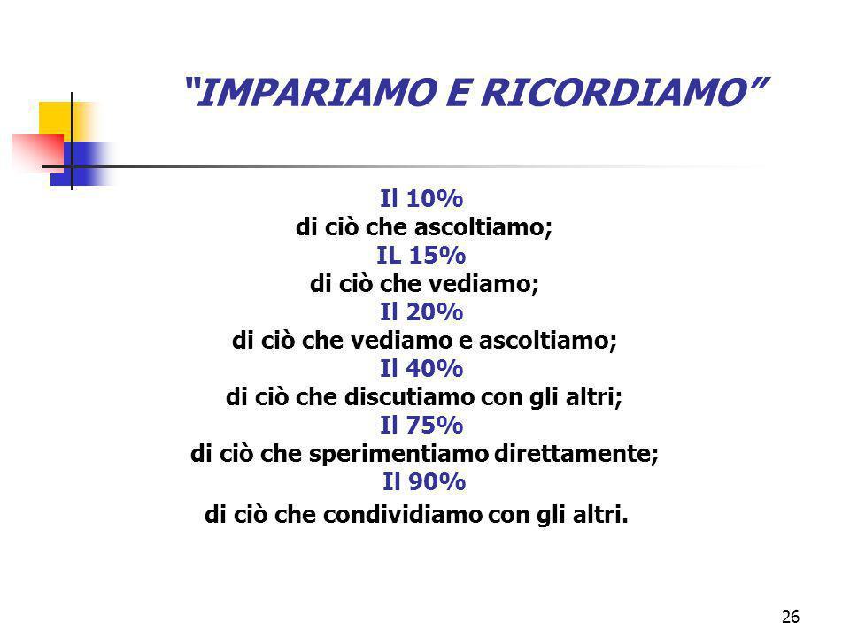 marcoguspini@tiscali.it26 IMPARIAMO E RICORDIAMO Il 10% di ciò che ascoltiamo; IL 15% di ciò che vediamo; Il 20% di ciò che vediamo e ascoltiamo; Il 40% di ciò che discutiamo con gli altri; Il 75% di ciò che sperimentiamo direttamente; Il 90% di ciò che condividiamo con gli altri.