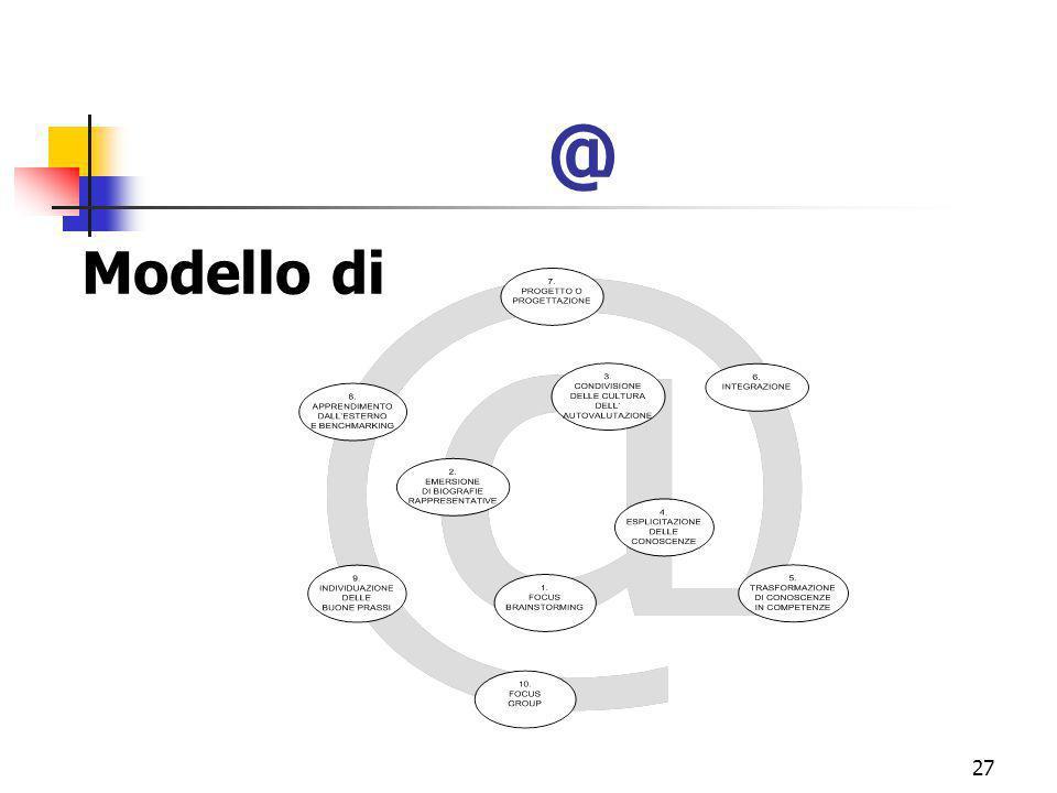 marcoguspini@tiscali.it27 @ Modello di