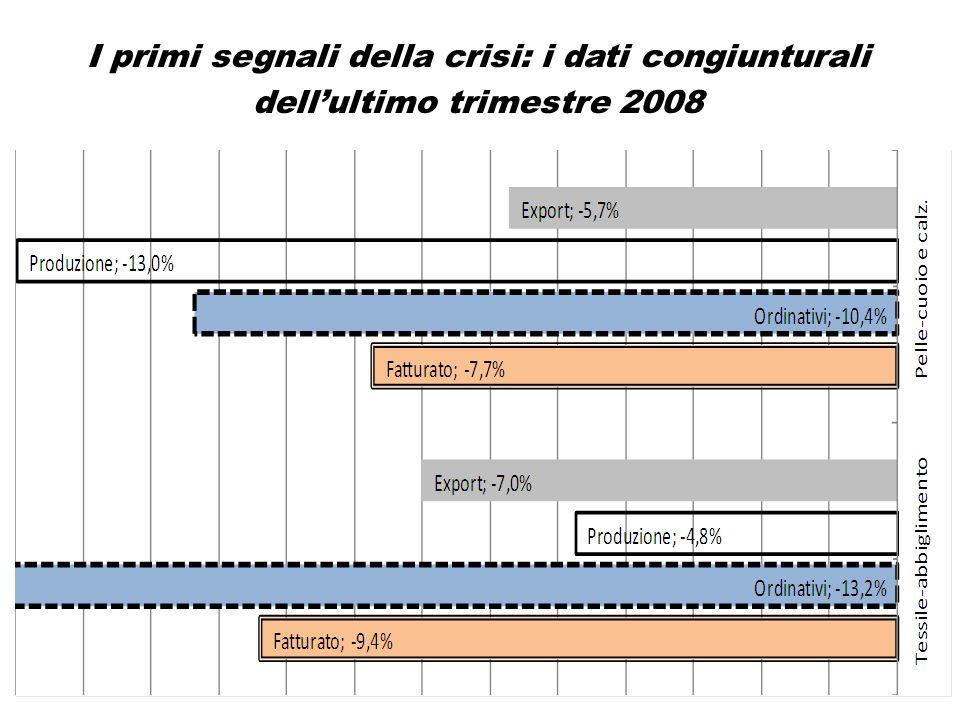 Andamento della Cassa integrazione L'andamento della cassa integrazione: la variazione tendenziale primo bimestre 2009 sullo stessi periodo del 2008 (Fonte:Inps)