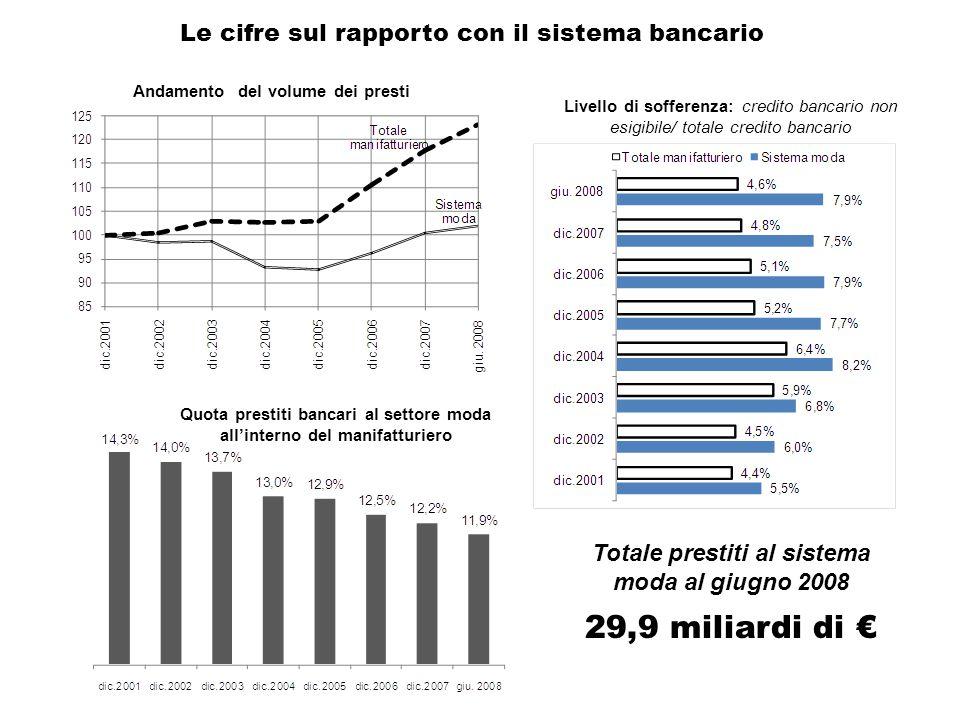 Il mismatch sul capitale umano è diventato il principale ostacolo all'assunzione Fonte: elaborazioni su dati ISTAT
