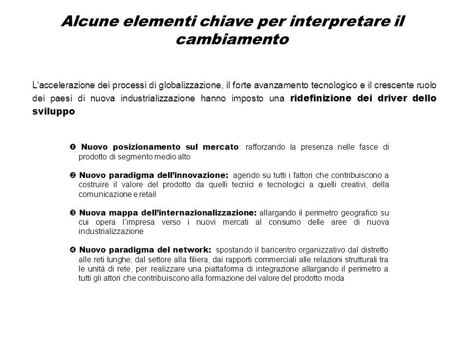 Fonte: elaborazioni su dati ISTAT Profilo strutturale dell'apparato produttivo e divari di competitività (media Italia = 100)
