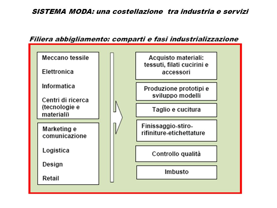Quale strategia: le priorità delle imprese (elaborazioni su dati hermeslab)  si conferma una bassa propensione verso strategie di crescita dimensionale anche attraverso processi di aggregazione strutturale  Prevale un quadro strategico orientato all'allargamento dei committenti, spostamento su segmenti di mercato medio alti, accorciamento dei tempi di risposta al mercato, e integrazione della specializzazione manifatturiera con un ampliamento dei servizi offerti  Per tutte la priorità di policy è l'introduzione di norme più stringenti nell'etichettatura sull'origine dei prodotti