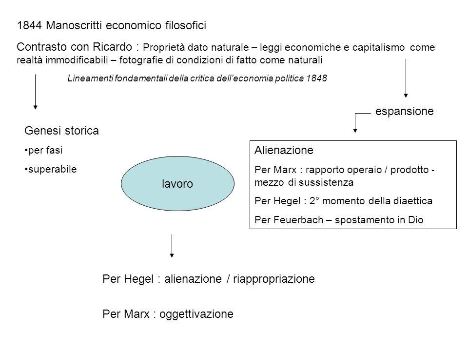 1844 Manoscritti economico filosofici Contrasto con Ricardo : Proprietà dato naturale – leggi economiche e capitalismo come realtà immodificabili – fo