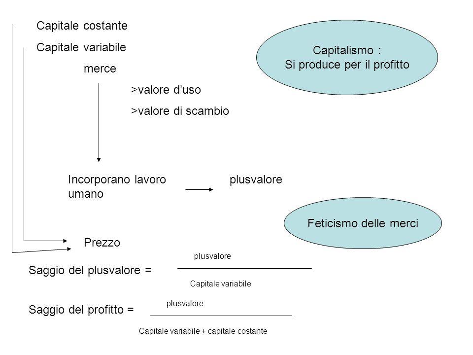 Capitale costante Capitale variabile merce >valore d'uso >valore di scambio Incorporano lavoro umano plusvalore Capitalismo : Si produce per il profit