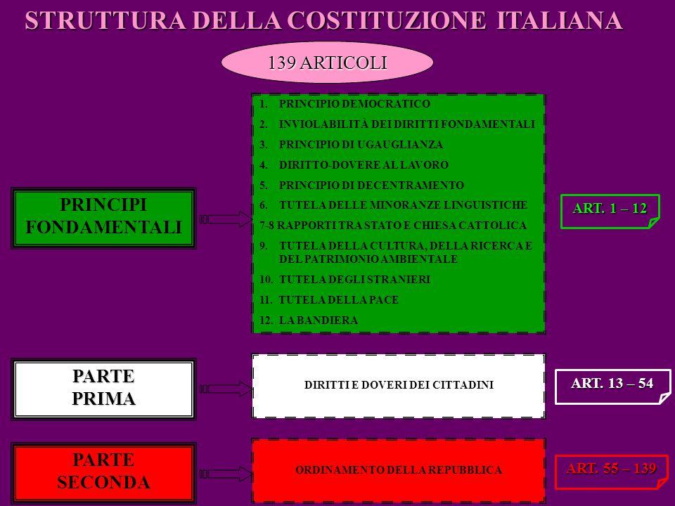 STRUTTURA DELLA COSTITUZIONE ITALIANA PRINCIPI FONDAMENTALI 1.PRINCIPIO DEMOCRATICO 2.INVIOLABILITÀ DEI DIRITTI FONDAMENTALI 3.PRINCIPIO DI UGAUGLIANZ