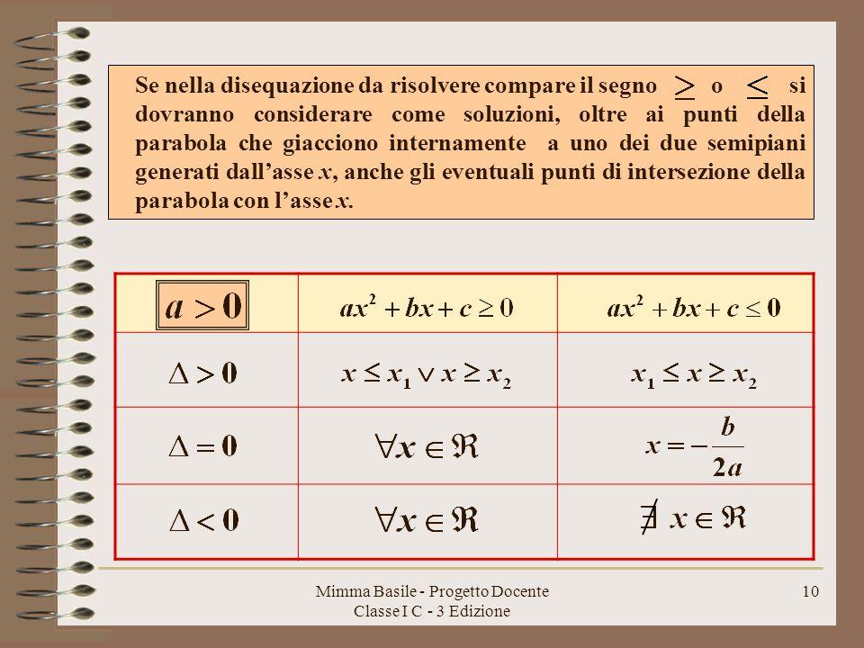 Mimma Basile - Progetto Docente Classe I C - 3 Edizione 9 La risoluzione delle disequazioni di secondo grado si può riassumere nella tabella parabola x x x