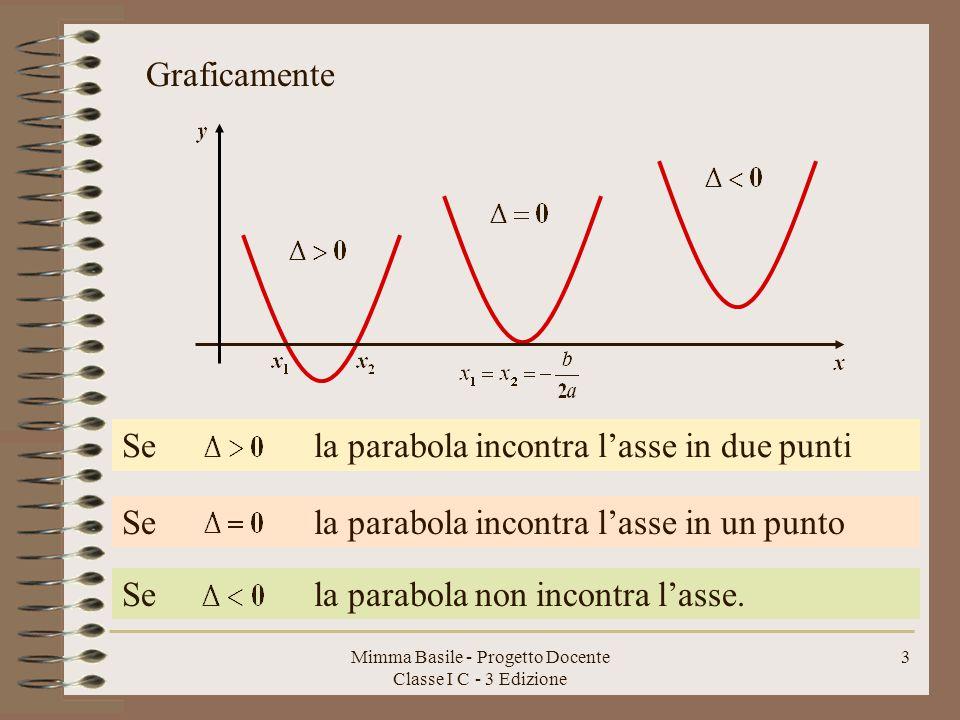Mimma Basile - Progetto Docente Classe I C - 3 Edizione 2 Le soluzioni dell'equazione sono le ascisse degli eventuali punti di intersezione parabola-asse.
