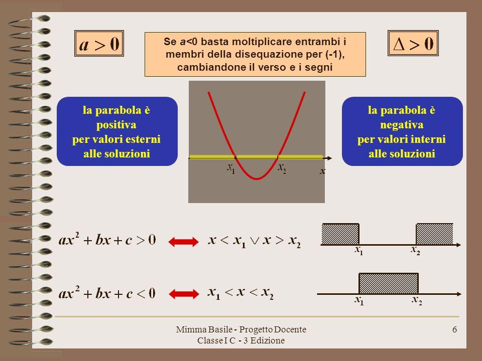 Mimma Basile - Progetto Docente Classe I C - 3 Edizione 5 La risoluzione, invece, della disequazione di secondo grado può essere interpretata graficamente con il sistema misto Si tratta di determinare nel piano cartesiano l'intersezione tra una parabola e il semipiano dei punti che hanno ordinata negativa.