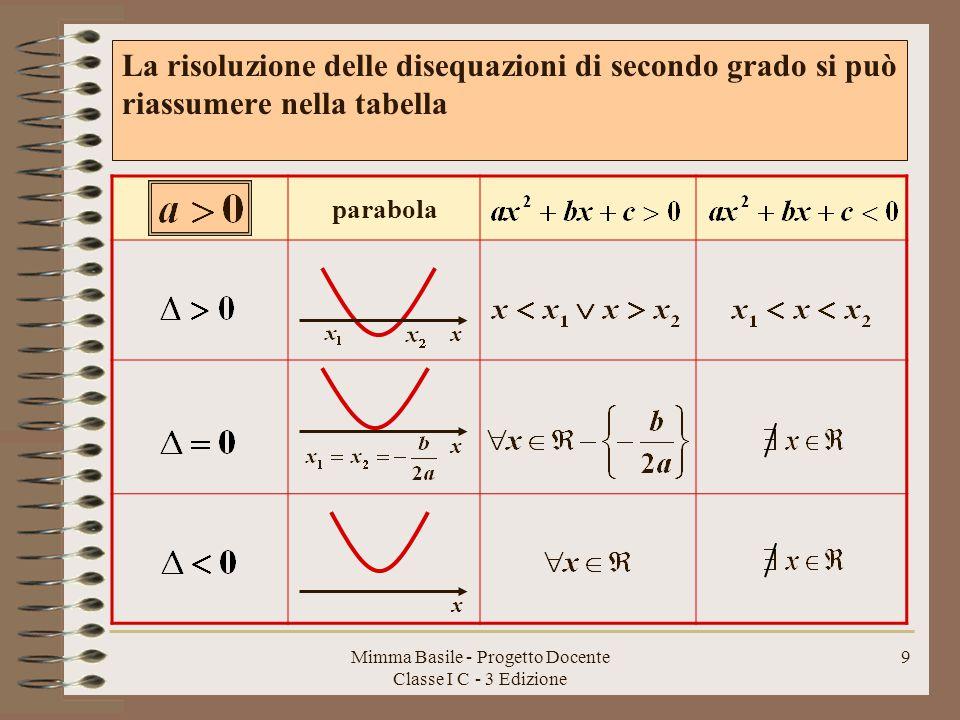 Mimma Basile - Progetto Docente Classe I C - 3 Edizione 8 La parabola giace tutta al di sopra dell'asse delle x, non incontra mai l'asse e non è mai negativa x mai sempre Se a<0 basta moltiplicare entrambi i membri della disequazione per (-1), cambiandone il verso e i segni