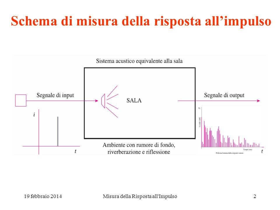 19 febbraio 2014Misura della Risposta all'Impulso1 Misura della risposta all'impulso