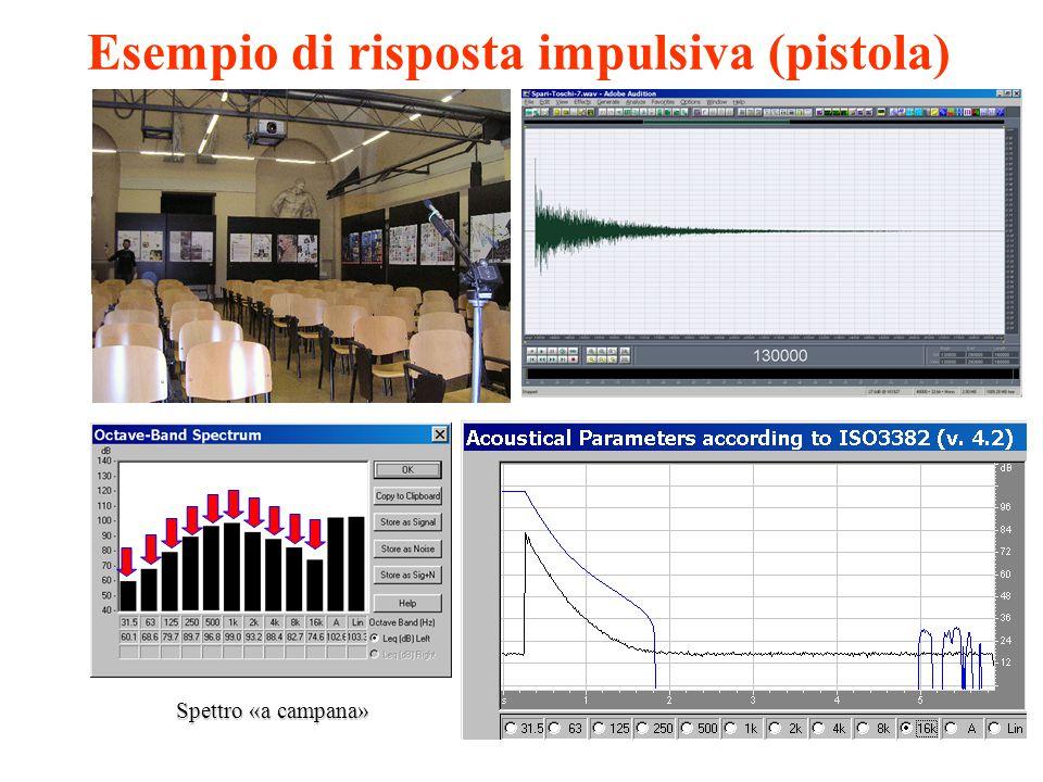 Misura della Risposta all'Impulso8 Palloncini Il diametro influenza la risposta alle basse frequenze 19 febbraio 2014