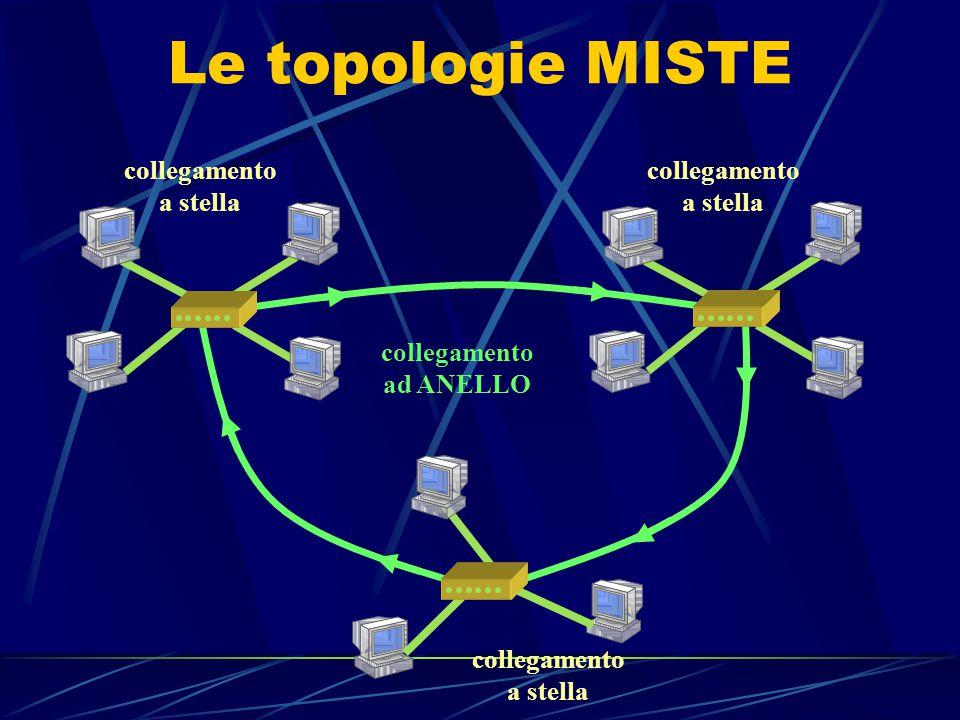 La topologia a STELLA VANTAGGI: molto diffusa, componenti economici nessuna interruzione in caso di guasti ad un cavo/nodo facilmente scalabile SVANTA