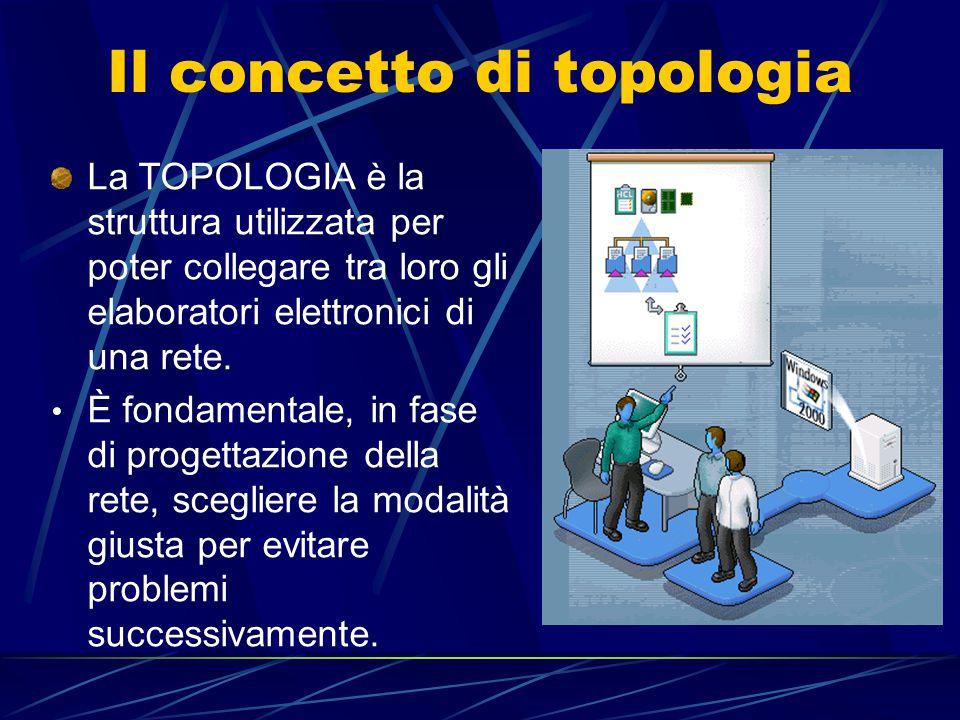 Le topologie di rete fondamentali Damiano Murciano