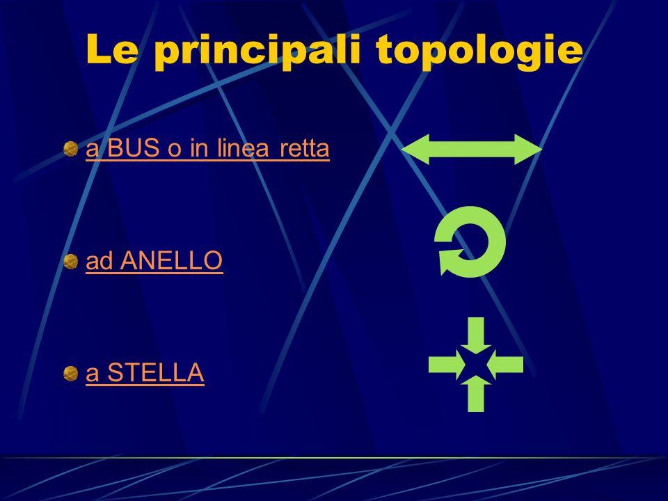 La TOPOLOGIA è la struttura utilizzata per poter collegare tra loro gli elaboratori elettronici di una rete. È fondamentale, in fase di progettazione