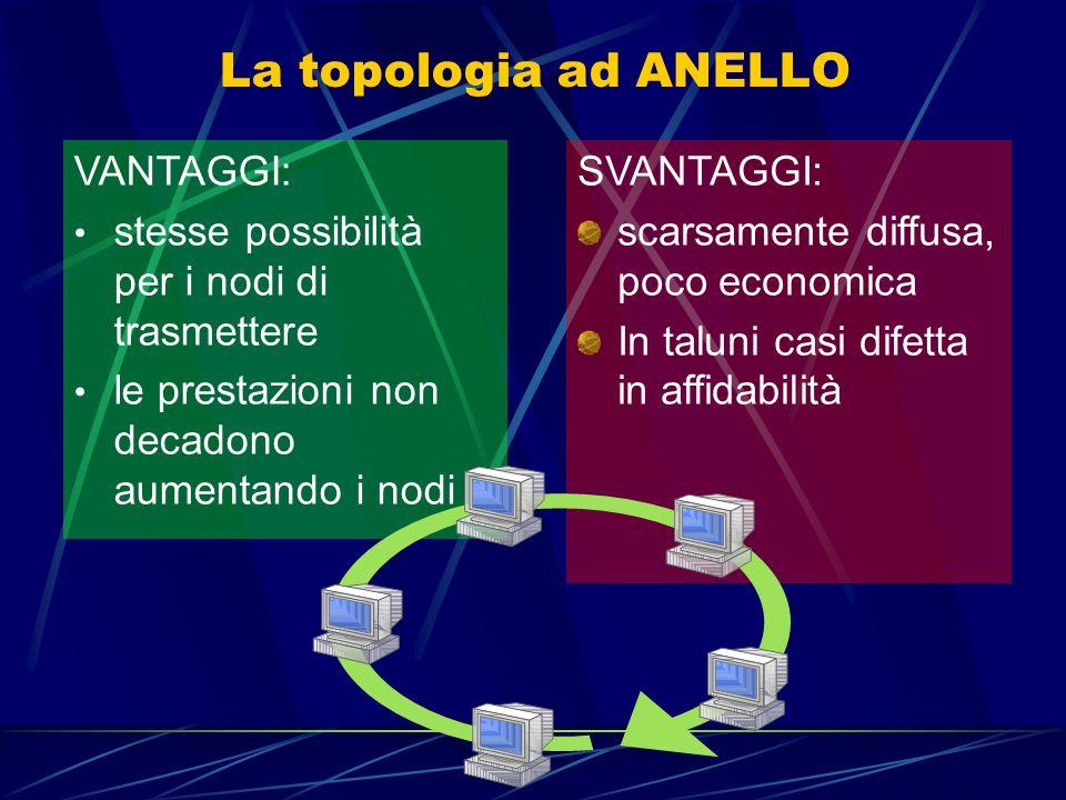 La topologia ad ANELLO È costituita da cavi speciali che collegano tra loro i vari computer formando un cerchio chiuso I dati trasmessi scorrono in un