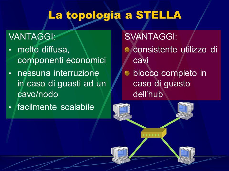 La topologia a STELLA Ogni nodo è collegato con un proprio cavo ad un apparato centrale chiamato HUB o concentratore I dati trasmessi (fino a 1000Mbps