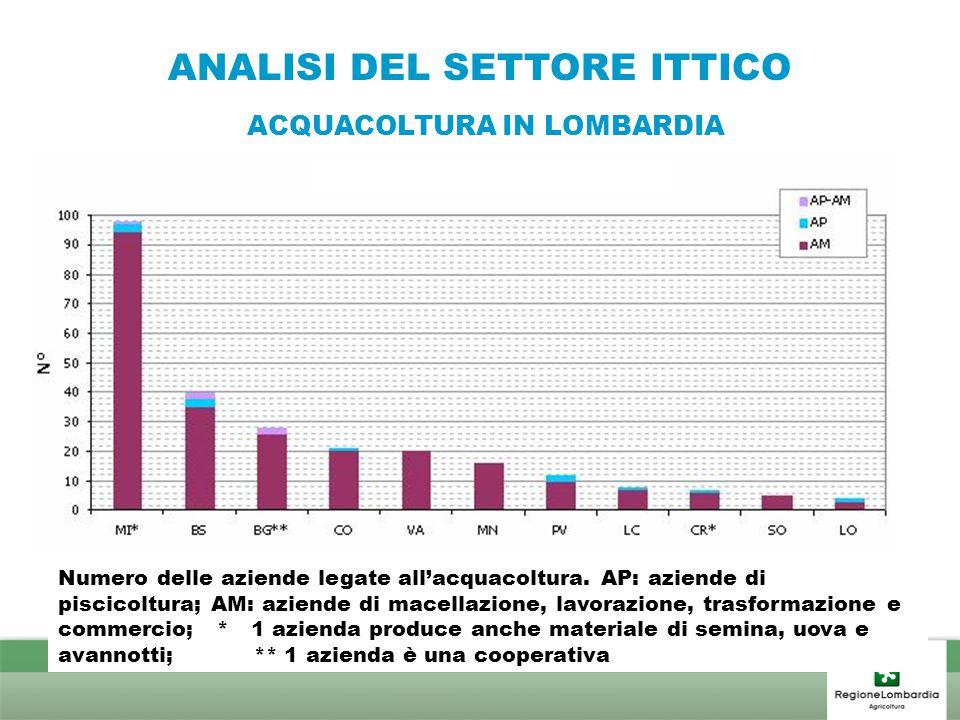 ANALISI DEL SETTORE ITTICO ACQUACOLTURA IN LOMBARDIA Numero delle aziende legate all'acquacoltura. AP: aziende di piscicoltura; AM: aziende di macella