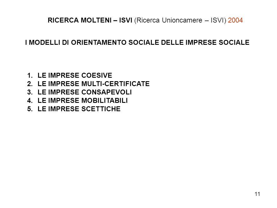 11 RICERCA MOLTENI – ISVI (Ricerca Unioncamere – ISVI) 2004 I MODELLI DI ORIENTAMENTO SOCIALE DELLE IMPRESE SOCIALE 1.LE IMPRESE COESIVE 2.LE IMPRESE