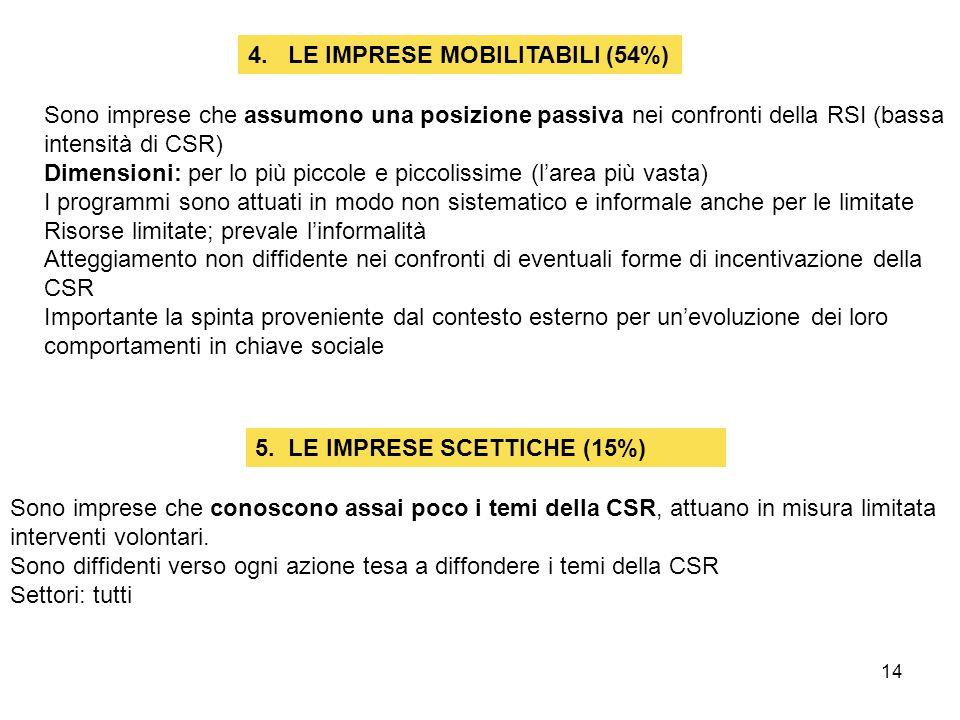 14 5. LE IMPRESE SCETTICHE (15%) 4. LE IMPRESE MOBILITABILI (54%) Sono imprese che assumono una posizione passiva nei confronti della RSI (bassa inten
