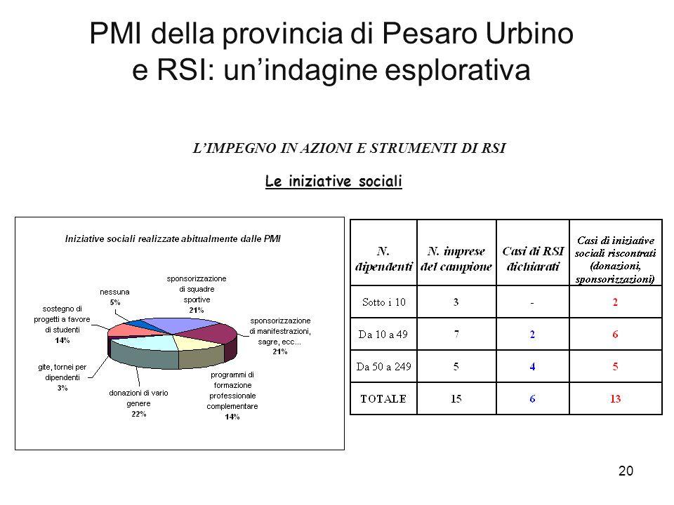 20 PMI della provincia di Pesaro Urbino e RSI: un'indagine esplorativa L'IMPEGNO IN AZIONI E STRUMENTI DI RSI Le iniziative sociali