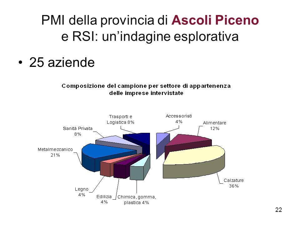 22 PMI della provincia di Ascoli Piceno e RSI: un'indagine esplorativa 25 aziende