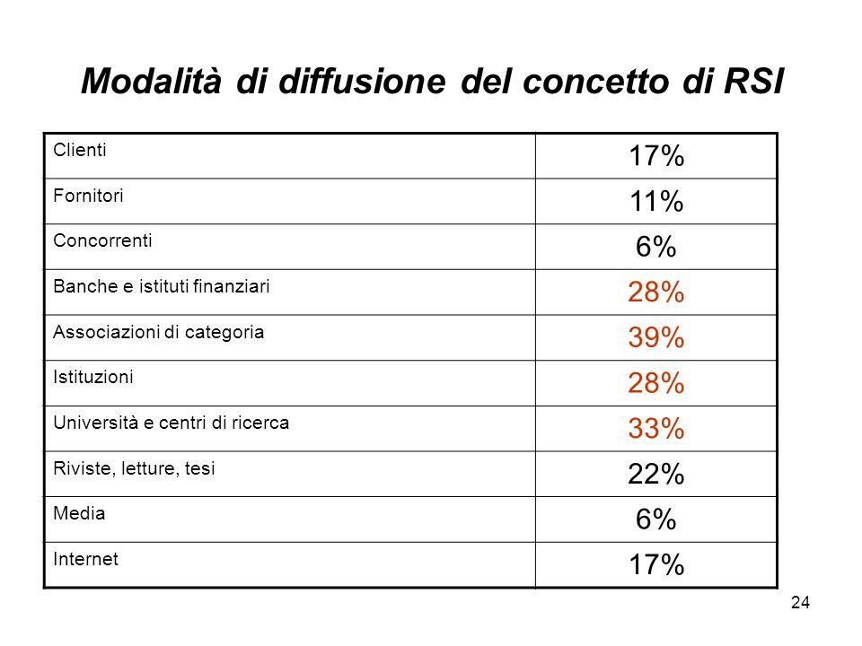 24 Modalità di diffusione del concetto di RSI Clienti 17% Fornitori 11% Concorrenti 6% Banche e istituti finanziari 28% Associazioni di categoria 39%