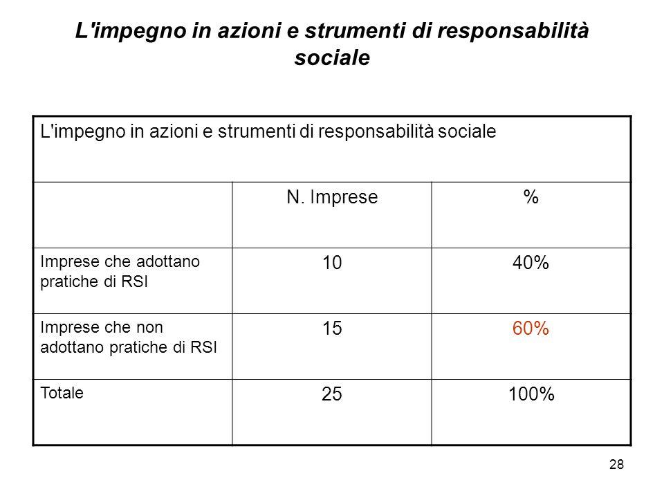 28 L'impegno in azioni e strumenti di responsabilità sociale N. Imprese% Imprese che adottano pratiche di RSI 1040% Imprese che non adottano pratiche