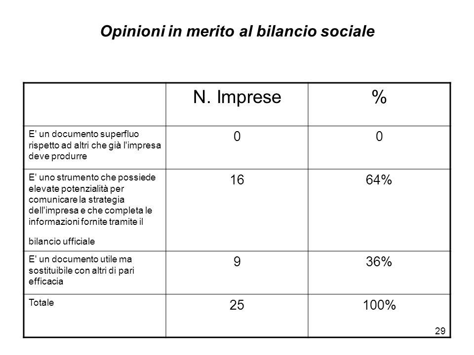 29 Opinioni in merito al bilancio sociale N. Imprese% E' un documento superfluo rispetto ad altri che già l'impresa deve produrre 00 E' uno strumento