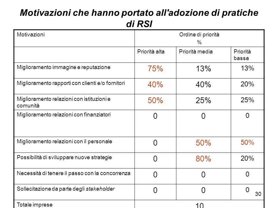 30 Motivazioni che hanno portato all'adozione di pratiche di RSI MotivazioniOrdine di priorità % Priorità altaPriorità mediaPriorità bassa Miglioramen