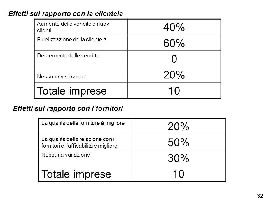 32 Effetti sul rapporto con la clientela Aumento delle vendite e nuovi clienti 40% Fidelizzazione della clientela 60% Decremento delle vendite 0 Nessu